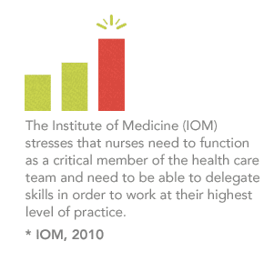 The Institute of Medicine (IOM) stresses that nurses need to function as a critical member of the health care team and need to be able to delegate skills in order to work at their highest level of practice.*