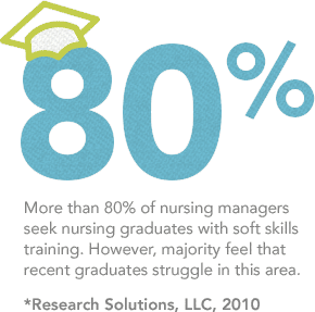 More than 80% of nursing managers seek nursing graduates with soft skills training. However, majority feel that recent graduates struggle in this area.