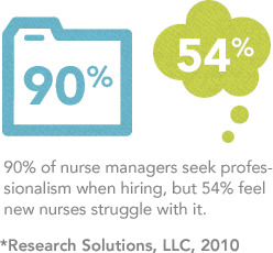 90% of nurse managers seek professionalism when hiring, but 54% feel newnurses struggle with it.