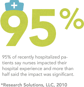 95% of recently hospitalized patients say nurses impacted their hospital experience and more than half said the impact was significant.