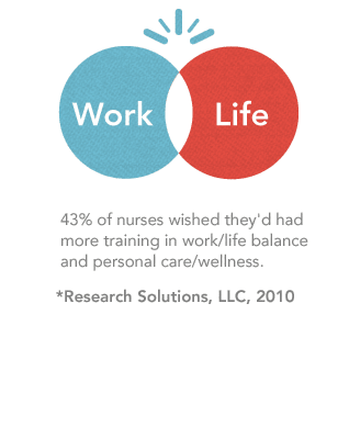 43% of nurses wished they'd had more training in work/life balance and personal care/wellness.